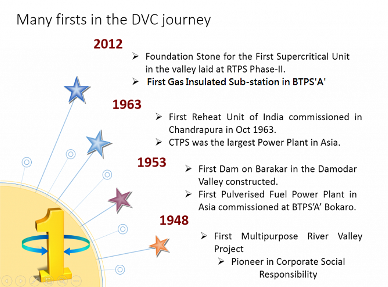 Many-firsts-in-DVC-1024x740